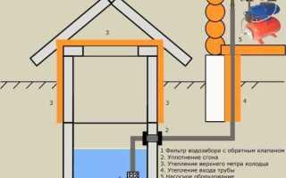 Вода для дачи или садового участка