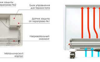 Воздушные конвекторы и их разновидности