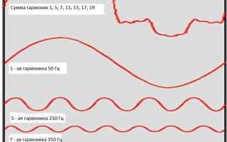 Гармоники в электрических сетях: причины, источники, защита