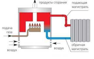 Двухконтурный газовый котел для отопления частного дома: нужен ли бойлер для конденсационного, парапетного и с закрытой камерой сгорания
