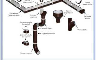 Водостоки на мягкой кровле: как сделать своими руками водосточную систему